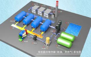 有机固弃物热解油系统max模型